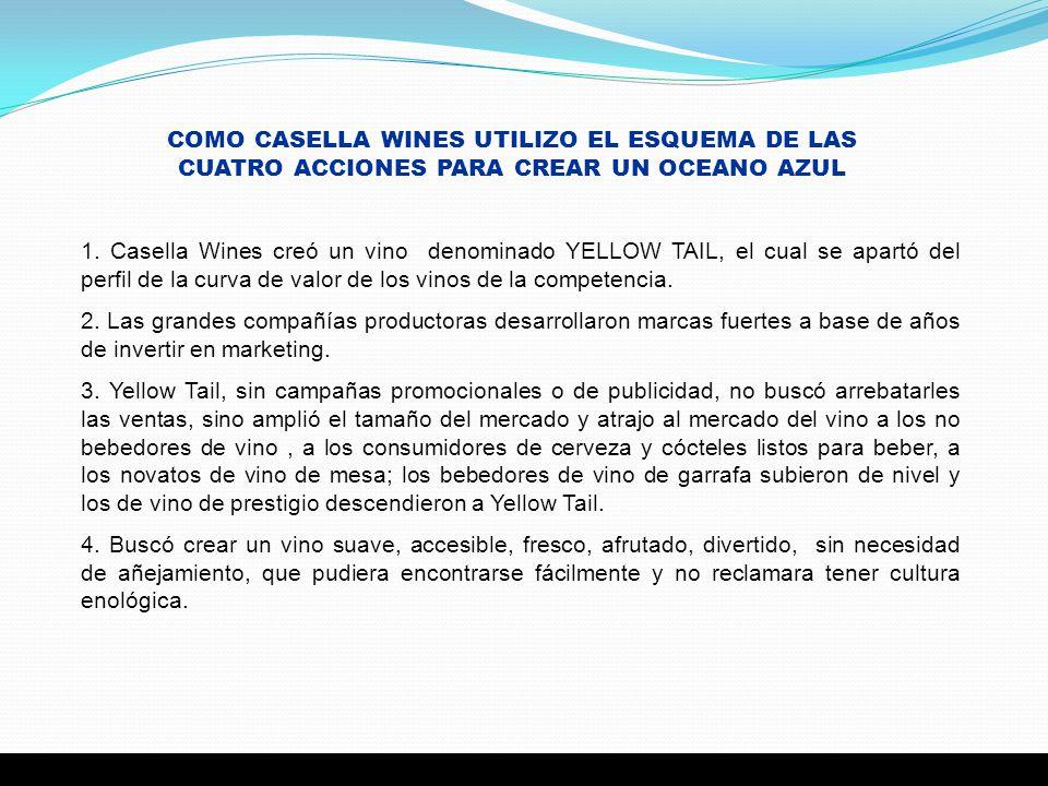 COMO CASELLA WINES UTILIZO EL ESQUEMA DE LAS CUATRO ACCIONES PARA CREAR UN OCEANO AZUL 1. Casella Wines creó un vino denominado YELLOW TAIL, el cual s