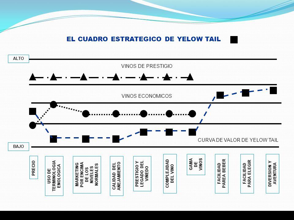 EL CUADRO ESTRATEGICO DE YELOW TAIL PRECIO USO DE TERMINOLOGIA ENOLOGICA MARKETING POR ENCIMA DE LOS NIVELES NORMALES CALIDAD DEL AÑEJAMIENTO PRESTIGI
