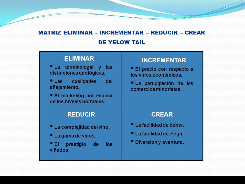 MATRIZ ELIMINAR – INCREMENTAR – REDUCIR – CREAR DE YELOW TAIL ELIMINAR INCREMENTAR CREARREDUCIR La terminología y las distinciones enológicas. Las cua