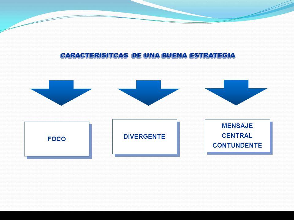 CARACTERISITCAS DE UNA BUENA ESTRATEGIA DIVERGENTE MENSAJE CENTRAL CONTUNDENTE FOCO