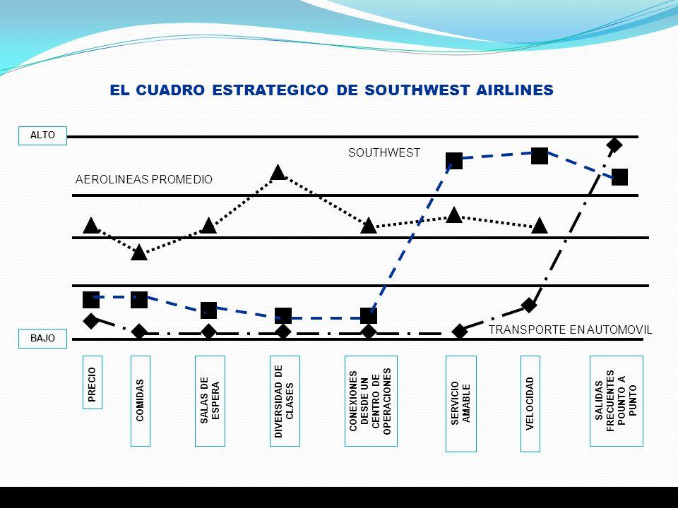 EL CUADRO ESTRATEGICO DE SOUTHWEST AIRLINES PRECIO COMIDASSALAS DE ESPERA DIVERSIDAD DE CLASES CONEXIONES DESDE UN CENTRO DE OPERACIONES SERVICIO AMAB