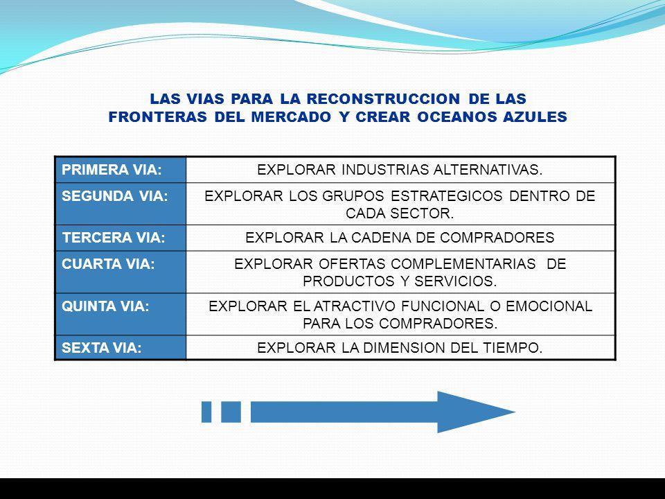 LAS VIAS PARA LA RECONSTRUCCION DE LAS FRONTERAS DEL MERCADO Y CREAR OCEANOS AZULES PRIMERA VIA:EXPLORAR INDUSTRIAS ALTERNATIVAS. SEGUNDA VIA:EXPLORAR