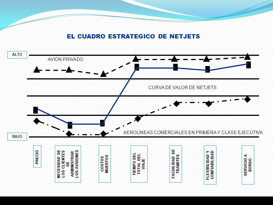 EL CUADRO ESTRATEGICO DE NETJETS PRECIO NECESIDAD DE LOS CLIENTES DE ADMINISTRAR LOS AVUIONES COSTOS MUERTOS TIEMPO DEL TOTAL DEL VIAJE FACUILIDAD DE