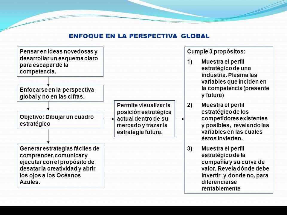 Cumple 3 propósitos: 1)Muestra el perfil estratégico de una industria. Plasma las variables que inciden en la competencia (presente y futura) 2)Muestr