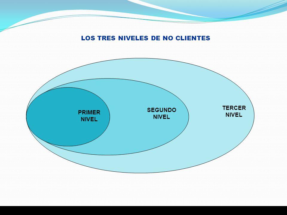 LOS TRES NIVELES DE NO CLIENTES SU MERCADO PRIMER NIVEL SEGUNDO NIVEL TERCER NIVEL