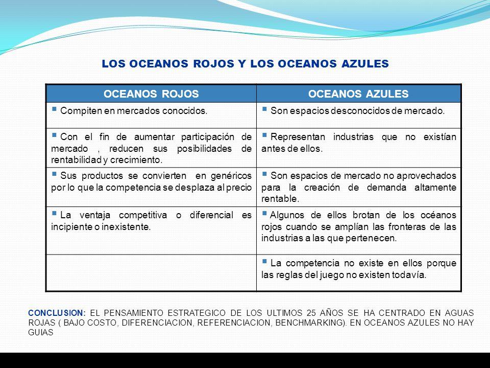 6 OCEANOS ROJOSOCEANOS AZULES Compiten en mercados conocidos. Son espacios desconocidos de mercado. Con el fin de aumentar participación de mercado, r