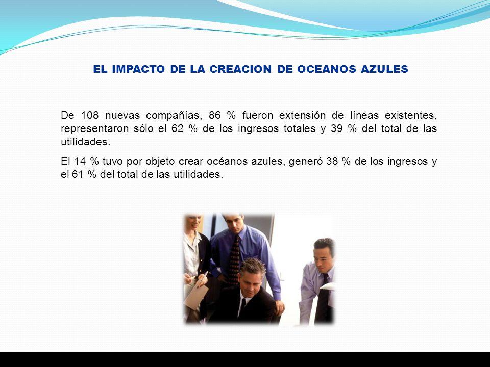 EL IMPACTO DE LA CREACION DE OCEANOS AZULES De 108 nuevas compañías, 86 % fueron extensión de líneas existentes, representaron sólo el 62 % de los ing