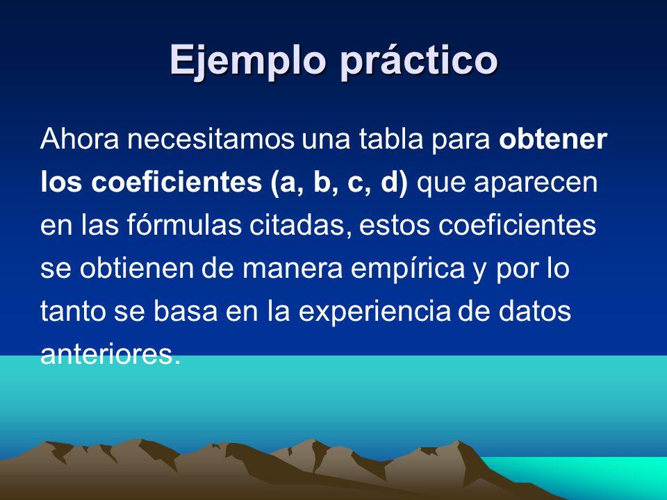 Ejemplo práctico Ahora necesitamos una tabla para obtener los coeficientes (a, b, c, d) que aparecen en las fórmulas citadas, estos coeficientes se ob