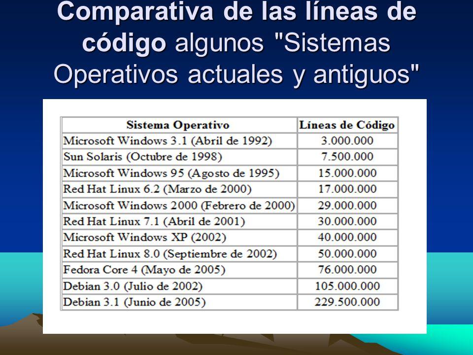 Comparativa de las líneas de código algunos