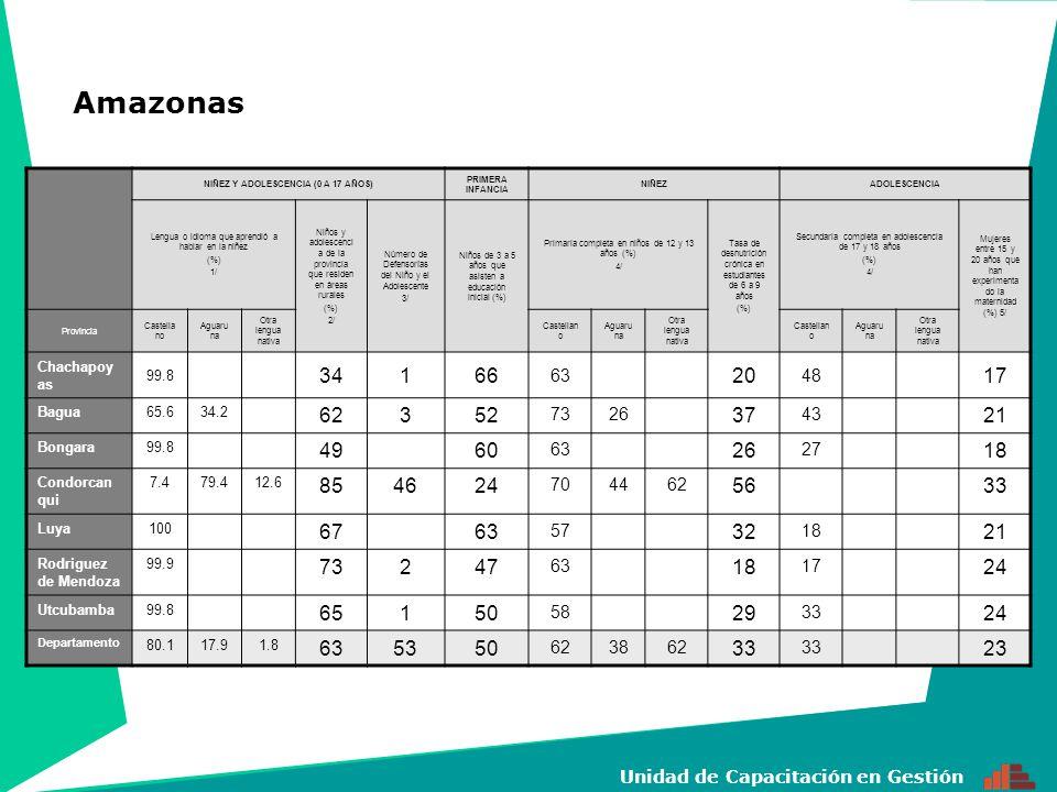 2 Unidad de Capacitación en Gestión NIÑEZ Y ADOLESCENCIA (0 A 17 AÑOS) PRIMERA INFANCIA NIÑEZADOLESCENCIA Lengua o idioma que aprendió a hablar en la niñez (%) 1/ Niños y adolescenci a de la provincia que residen en áreas rurales (%) 2/ Número de Defensorí as del Niño y el Adolesce nte 3/ Niños de 3 a 5 años que asisten a educación inicial (%) Primaria completa en niños de 12 y 13 años (%) 4/ Tasa de desnutrición crónica en estudiantes de 6 a 9 años (%) Secundaria completa en adolescencia de 17 y 18 años (%) 4/ Mujeres entre 15 y 20 años que han experimentad o la maternidad (%) 5/ Provincia CastellanoQuechuaCastellanoQuechuaCastellanoQuechua Huaraz 77.428136075612463327 Aija 77.768827047343621 Antonio Raymondi 30.577536031424412 Asunción 29.872678652396622 Bolognesi 93.5424958 323019 Carhuaz 43.770562805643652217 Carlos E.
