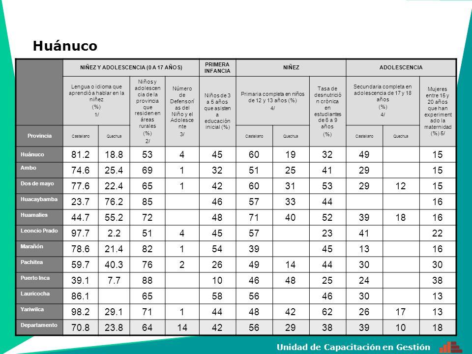 10 Unidad de Capacitación en Gestión NIÑEZ Y ADOLESCENCIA (0 A 17 AÑOS) PRIMERA INFANCIA NIÑEZADOLESCENCIA Lengua o idioma que aprendió a hablar en la