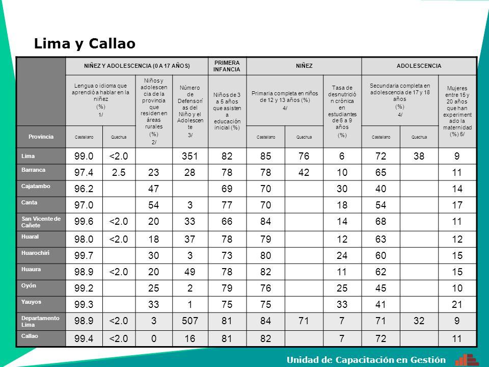 15 Unidad de Capacitación en Gestión NIÑEZ Y ADOLESCENCIA (0 A 17 AÑOS) PRIMERA INFANCIA NIÑEZADOLESCENCIA Lengua o idioma que aprendió a hablar en la