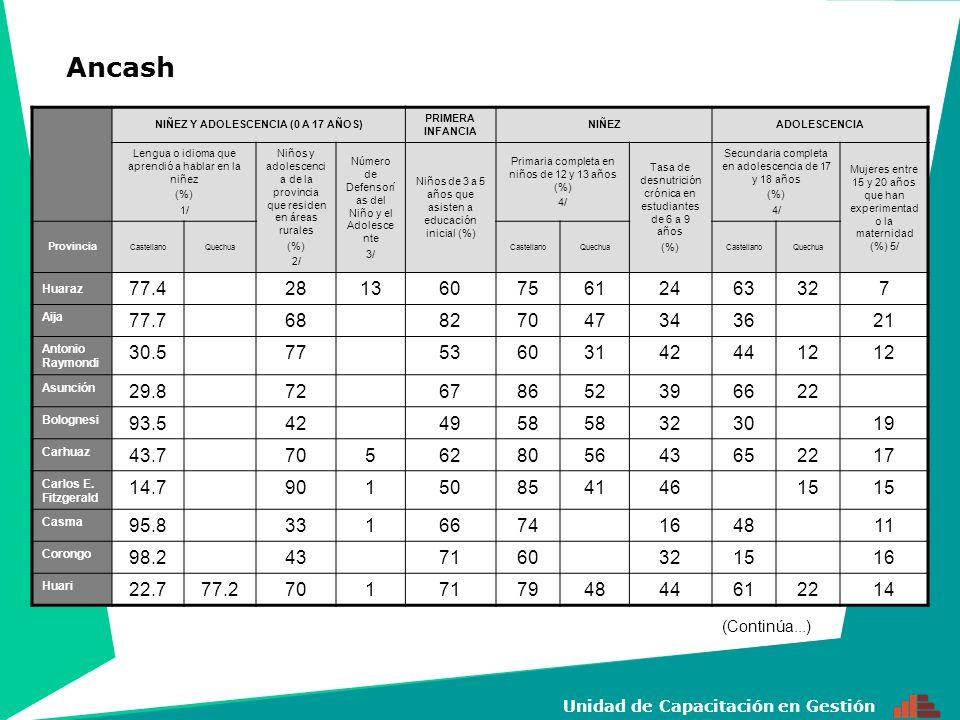 3 Unidad de Capacitación en Gestión NIÑEZ Y ADOLESCENCIA (0 A 17 AÑOS) PRIMERA INFANCIA NIÑEZADOLESCENCIA Lengua o idioma que aprendió a hablar en la niñez (%) 1/ Niños y adolescenci a de la provincia que residen en áreas rurales (%) 2/ Número de Defensorí as del Niño y el Adolesce nte 3/ Niños de 3 a 5 años que asisten a educación inicial (%) Primaria completa en niños de 12 y 13 años (%) 4/ Tasa de desnutrición crónica en estudiantes de 6 a 9 años (%) Secundaria completa en adolescencia de 17 y 18 años (%) 4/ Mujeres entre 15 y 20 años que han experimentad o la maternidad (%) 5/ Provincia CastellanoQuechuaCastellanoQuechuaCastellanoQuechua Huarmey 99.3<2.0261627679115320 Huaylas 48.151.8794445222393712 Mariscal Luzuriaga 14.285.79270693350511617 Ocros 98.4<2.0537456243211 Pallasca 99.8615661393015 Pomabam ba 20.279.8855989364262169 Recuay 88.811.2551746155314212 Santa 99.641469779638 Sihuas 65.634.4791615840452317 Yungay 33.966.18362775304445918 Departamento 71.428.5424861734227571711 Ancash