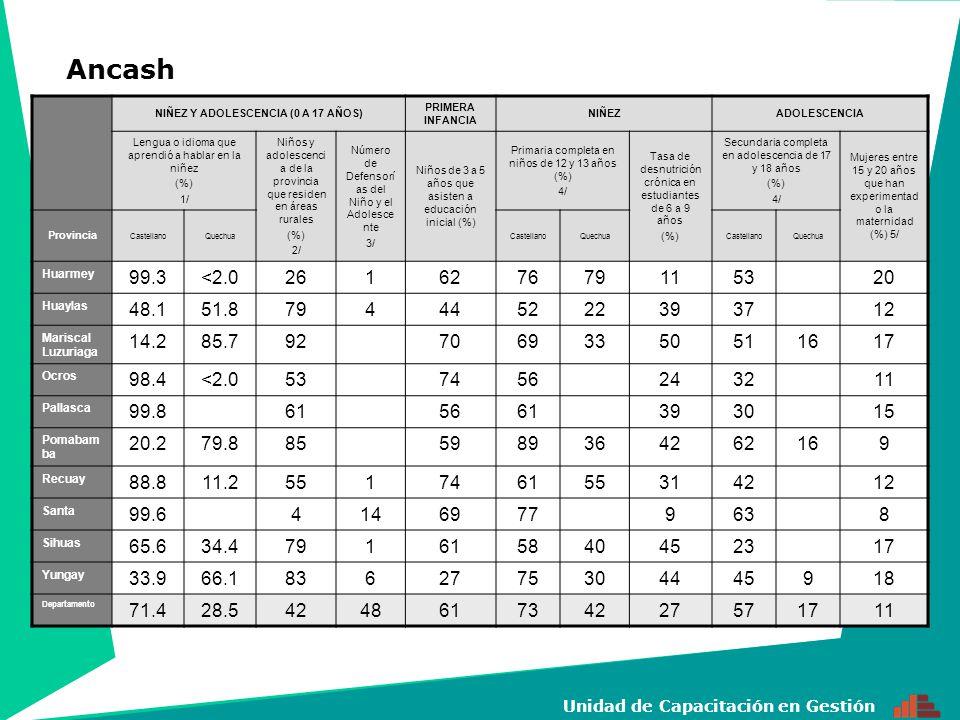 4 Unidad de Capacitación en Gestión NIÑEZ Y ADOLESCENCIA (0 A 17 AÑOS) PRIMERA INFANCIA NIÑEZADOLESCENCIA Lengua o idioma que aprendió a hablar en la niñez (%) 1/ Niños y adolescen cia de la provincia que residen en áreas rurales (%) 2/ Número de Defensorí as del Niño y el Adolesce nte 3/ Niños de 3 a 5 años que asisten a educación inicial (%) Primaria completa en niños de 12 y 13 años (%) 4/ Tasa de desnutrició n crónica en estudiantes de 6 a 9 años (%) Secundaria completa en adolescencia de 17 y 18 años (%) 4/ Mujeres entre 15 y 20 años que han experiment ado la maternidad (%) 5/ Provincia CastellanoQuechuaCastellanoQuechuaCastellanoQuechua Abancay 78.421.6374965835927693513 Andahuaylas 31.968.165563835840522315 Antabamba 42.956.946160744447442518 Aymaraes 48.251.8564069815741542314 Cotabambas 8.391.772517543561420 Chincheros 30.369.670275805341561914 Grau 32.667.457177845344783214 Departamento 40.859.0589864825440622414 Apurímac