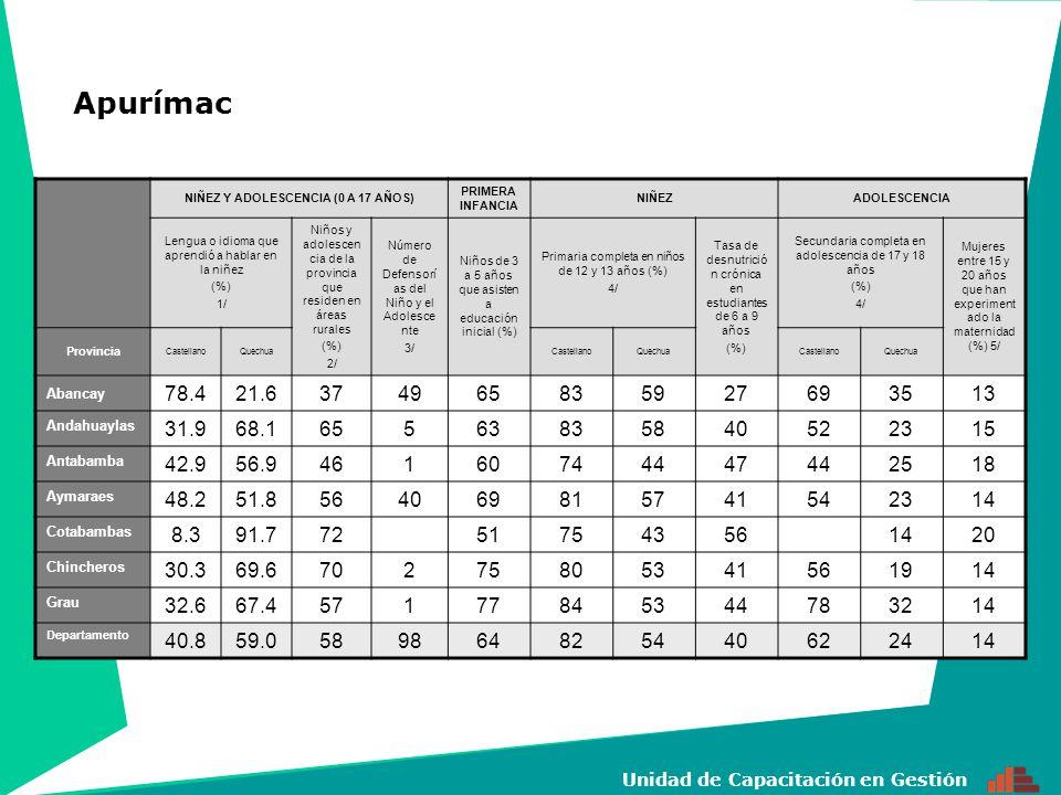 15 Unidad de Capacitación en Gestión NIÑEZ Y ADOLESCENCIA (0 A 17 AÑOS) PRIMERA INFANCIA NIÑEZADOLESCENCIA Lengua o idioma que aprendió a hablar en la niñez (%) 1/ Niños y adolescen cia de la provincia que residen en áreas rurales (%) 2/ Número de Defensorí as del Niño y el Adolescen te 3/ Niños de 3 a 5 años que asisten a educación inicial (%) Primaria completa en niños de 12 y 13 años (%) 4/ Tasa de desnutrició n crónica en estudiantes de 6 a 9 años (%) Secundaria completa en adolescencia de 17 y 18 años (%) 4/ Mujeres entre 15 y 20 años que han experiment ado la maternidad (%) 5/ Provincia CastellanoQuechuaCastellanoQuechuaCastellanoQuechua Lima 99.0<2.0351828576672389 Barranca 97.42.5232878 42106511 Cajatambo 96.2476970304014 Canta 97.05437770185417 San Vicente de Cañete 99.6<2.020336684146811 Huaral 98.0<2.018377879126312 Huarochirí 99.73037380246015 Huaura 98.9<2.020497882116215 Oyón 99.22527976254510 Yauyos 99.333175 334121 Departamento Lima 98.9<2.035078184717 329 Callao 99.4<2.0016818277211 Lima y Callao