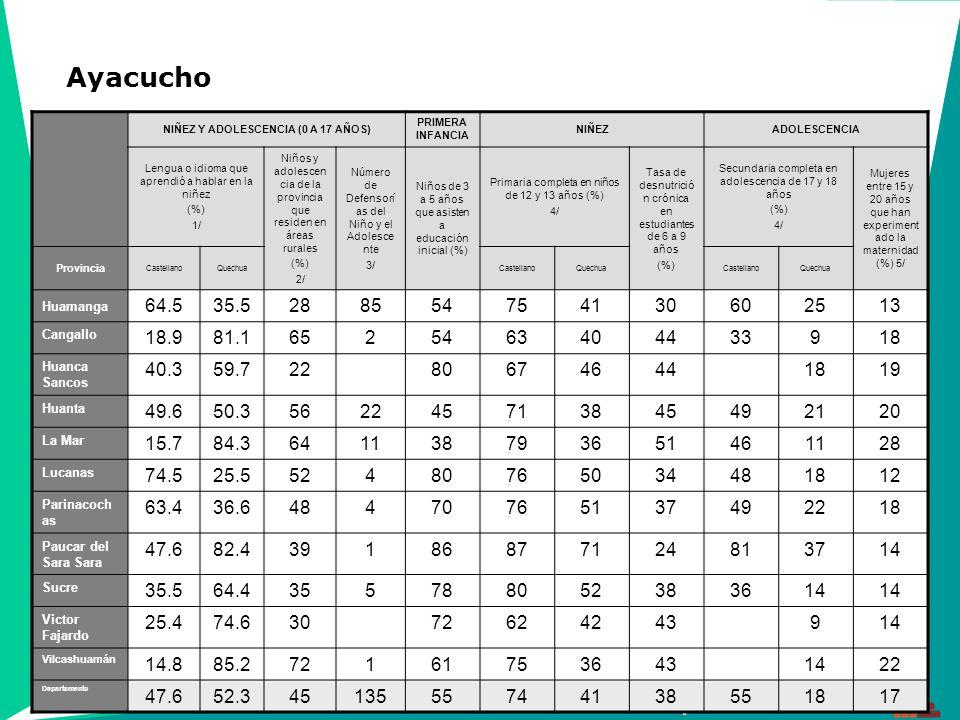 16 Unidad de Capacitación en Gestión NIÑEZ Y ADOLESCENCIA (0 A 17 AÑOS) PRIMERA INFANCIA NIÑEZADOLESCENCIA Lengua o idioma que aprendió a hablar en la niñez (%) 1/ Niños y adolescen cia de la provincia que residen en áreas rurales (%) 2/ Número de Defensorí as del Niño y el Adolesce nte 3/ Niños de 3 a 5 años que asisten a educación inicial (%) Primaria completa en niños de 12 y 13 años (%) 4/ Tasa de desnutrició n crónica en estudiantes de 6 a 9 años (%) Secundaria completa en adolescencia de 17 y 18 años (%) 4/ Mujeres entre 15 y 20 años que han experiment ado la maternidad (%) 5/ Provincia Castellano Ica 99.39685 97211 Chincha 99.21358579126413 Nasca 99.41714868377014 Palpa 99.5271808296112 Pisco 98.2125838296514 Departamento 99.012318482106812 Ica