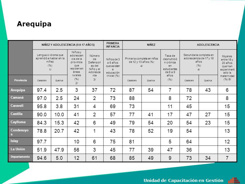 17 Unidad de Capacitación en Gestión NIÑEZ Y ADOLESCENCIA (0 A 17 AÑOS) PRIMERA INFANCIA NIÑEZADOLESCENCIA Lengua o idioma que aprendió a hablar en la niñez (%) 1/ Niños y adolesc encia de la provinci a que residen en áreas rurales (%) 2/ Número de Defensorías del Niño y el Adolescente 3/ Niños de 3 a 5 años que asisten a educación inicial (%) Primaria completa en niños de 12 y 13 años (%) 4/ Tasa de desnutrición crónica en estudiantes de 6 a 9 años (%) Secundaria completa en adolescencia de 17 y 18 años (%) 4/ Mujeres entre 15 y 20 años que han experimentado la maternidad (%) 5/ Provincia Castell ano Aguar una Shipib o Conib o Otra lengua nativa Castell ano Agu arun a Shipi bo Conib o Otra lengu a nativa Castell ano Agu arun a Shipi bo Conib o Otra lengu a nativa Maynas97.92855862224823 Alto Amazonas80.217.75234749312528 Loreto89.010.96614643332135 Mariscal Ramón Castilla 90.48.37734329311133 Requena95.74116147302234 Ucayali84.614.95635554432928 33 Datem del Marañón 42.320.730.87722545232742 Departamento89.51.61.16.84413515424431027382827 Loreto