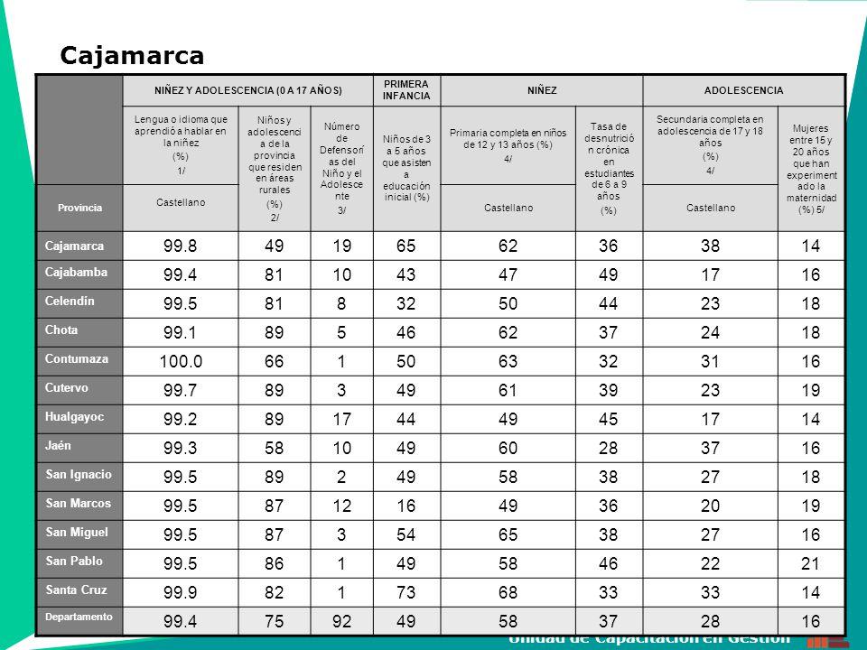18 Unidad de Capacitación en Gestión NIÑEZ Y ADOLESCENCIA (0 A 17 AÑOS) PRIMERA INFANCIA NIÑEZADOLESCENCIA Lengua o idioma que aprendió a hablar en la niñez (%) 1/ Niños y adoles cencia de la provinc ia que residen en áreas rurales (%) 2/ Número de Defensor ías del Niño y el Adolesce nte 3/ Niños de 3 a 5 años que asisten a educació n inicial (%) Primaria completa en niños de 12 y 13 años (%) 4/ Tasa de desnutrici ón crónica en estudiant es de 6 a 9 años (%) Secundaria completa en adolescencia de 17 y 18 años (%) 4/ Mujeres entre 15 y 20 años que han experime ntado la maternid ad (%) 5/ ProvinciaCastellano Quechu a Castella no QuechuaCastellano Quec hua MARISCAL NIETO 97.1132608457312 GENERAL SANCHEZ CERRO 72.42763269896817564311 ILO 98.302698737411 Departamento 93.74.71666586705713612 Moquegua