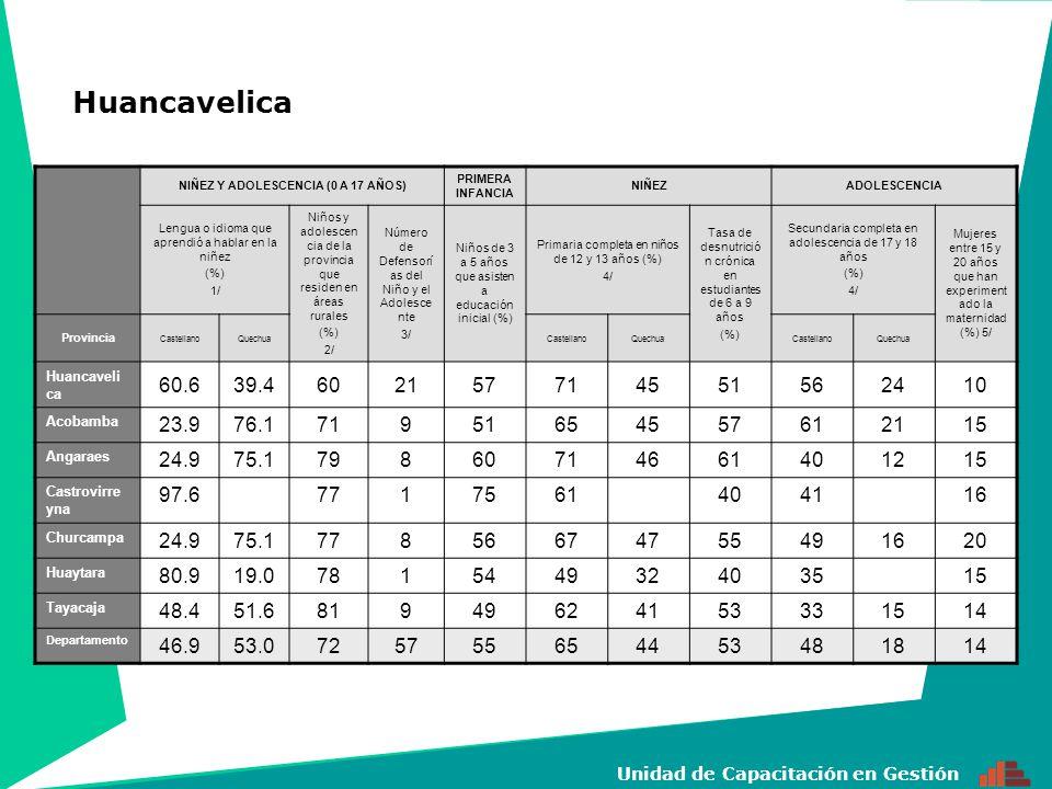 10 Unidad de Capacitación en Gestión NIÑEZ Y ADOLESCENCIA (0 A 17 AÑOS) PRIMERA INFANCIA NIÑEZADOLESCENCIA Lengua o idioma que aprendió a hablar en la niñez (%) 1/ Niños y adolescen cia de la provincia que residen en áreas rurales (%) 2/ Número de Defensorí as del Niño y el Adolesce nte 3/ Niños de 3 a 5 años que asisten a educación inicial (%) Primaria completa en niños de 12 y 13 años (%) 4/ Tasa de desnutrició n crónica en estudiantes de 6 a 9 años (%) Secundaria completa en adolescencia de 17 y 18 años (%) 4/ Mujeres entre 15 y 20 años que han experiment ado la maternidad (%) 5/ Provincia CastellanoQuechuaCastellanoQuechuaCastellanoQuechua Huánuco 81.218.8534456019324915 Ambo 74.625.4691325125412915 Dos de mayo 77.622.465142603153291215 Huacaybamba 23.776.2854657334416 Huamalies 44.755.27248714052391816 Leoncio Prado 97.72.25144557234122 Marañón 78.621.48215439451316 Pachitea 59.740.37622649144430 Puerto Inca 39.17.788104648252438 Lauricocha 86.1655856463013 Yariwilca 98.229.171144484262261713 Departamento 70.823.8641442562938391018 Huánuco