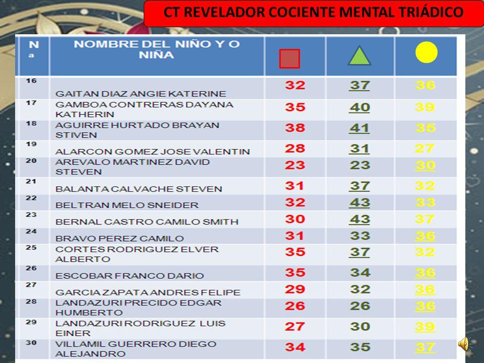 CT REVELADOR COCIENTE MENTAL TRIÁDICO
