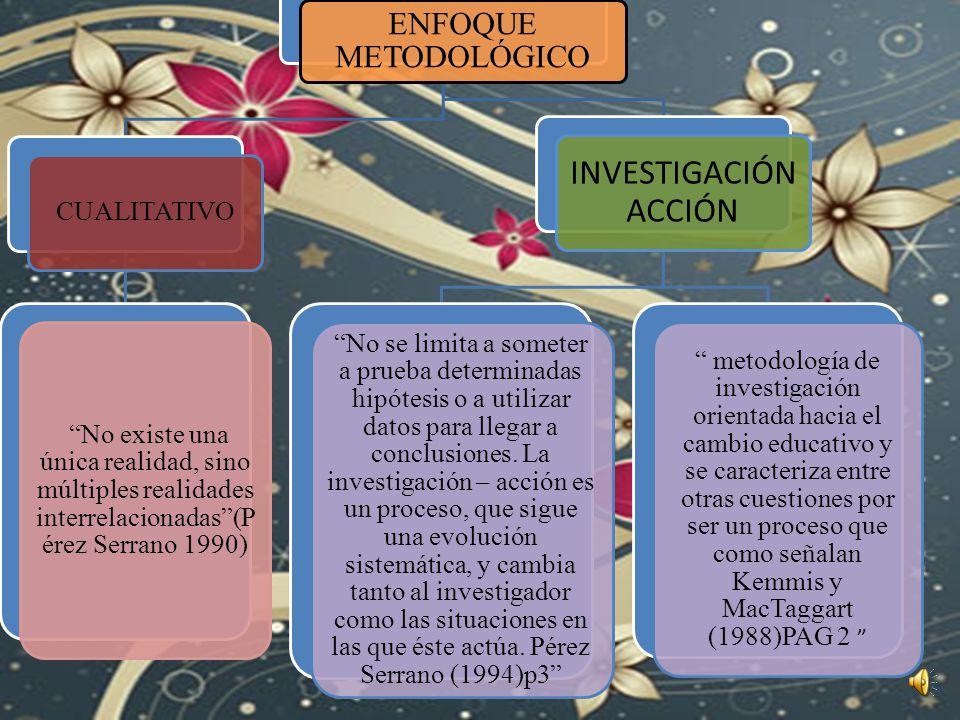 ENFOQUE METODOLÓGICO PARADIGMACUALITATIVO TIPO DE INVESTIGACIÓN INVESTIGACIÓN ACCIÓN