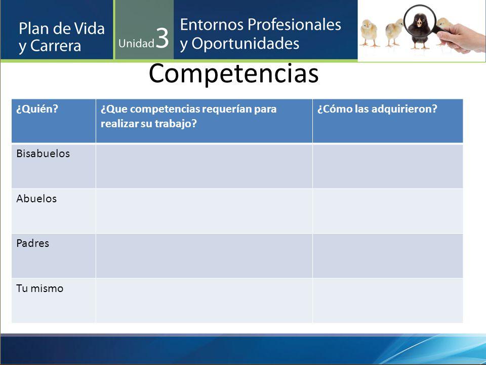 Competencias ¿Quién?¿Que competencias requerían para realizar su trabajo? ¿Cómo las adquirieron? Bisabuelos Abuelos Padres Tu mismo