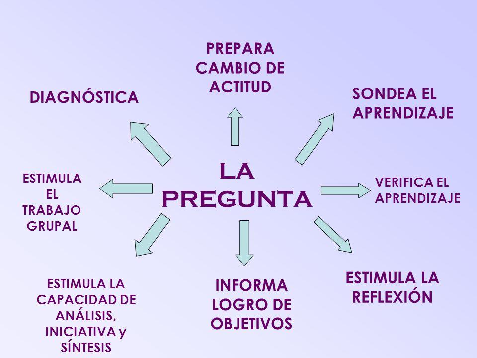 LA PREGUNTA PREPARA CAMBIO DE ACTITUD SONDEA EL APRENDIZAJE VERIFICA EL APRENDIZAJE ESTIMULA LA REFLEXIÓN INFORMA LOGRO DE OBJETIVOS ESTIMULA LA CAPACIDAD DE ANÁLISIS, INICIATIVA y SÍNTESIS ESTIMULA EL TRABAJO GRUPAL DIAGNÓSTICA