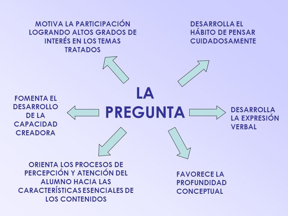LA PREGUNTA FOMENTA EL DESARROLLO DE LA CAPACIDAD CREADORA MOTIVA LA PARTICIPACIÓN LOGRANDO ALTOS GRADOS DE INTERÉS EN LOS TEMAS TRATADOS DESARROLLA EL HÁBITO DE PENSAR CUIDADOSAMENTE ORIENTA LOS PROCESOS DE PERCEPCIÓN Y ATENCIÓN DEL ALUMNO HACIA LAS CARACTERÍSTICAS ESENCIALES DE LOS CONTENIDOS DESARROLLA LA EXPRESIÓN VERBAL FAVORECE LA PROFUNDIDAD CONCEPTUAL