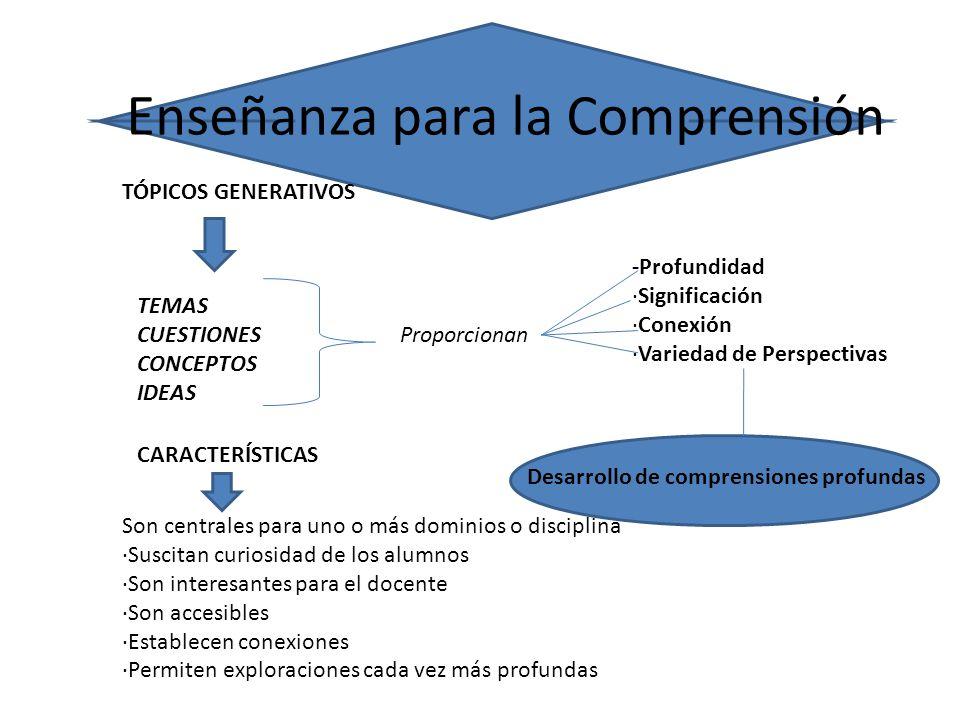Enseñanza para la Comprensión TÓPICOS GENERATIVOS TEMAS CUESTIONES CONCEPTOS IDEAS -Profundidad ·Significación ·Conexión ·Variedad de Perspectivas CARACTERÍSTICAS Desarrollo de comprensiones profundas Son centrales para uno o más dominios o disciplina ·Suscitan curiosidad de los alumnos ·Son interesantes para el docente ·Son accesibles ·Establecen conexiones ·Permiten exploraciones cada vez más profundas Proporcionan