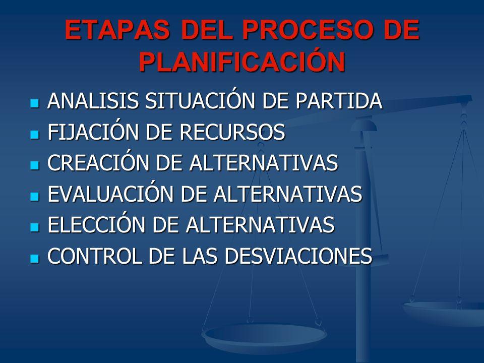 ETAPAS DEL PROCESO DE PLANIFICACIÓN ANALISIS SITUACIÓN DE PARTIDA ANALISIS SITUACIÓN DE PARTIDA FIJACIÓN DE RECURSOS FIJACIÓN DE RECURSOS CREACIÓN DE