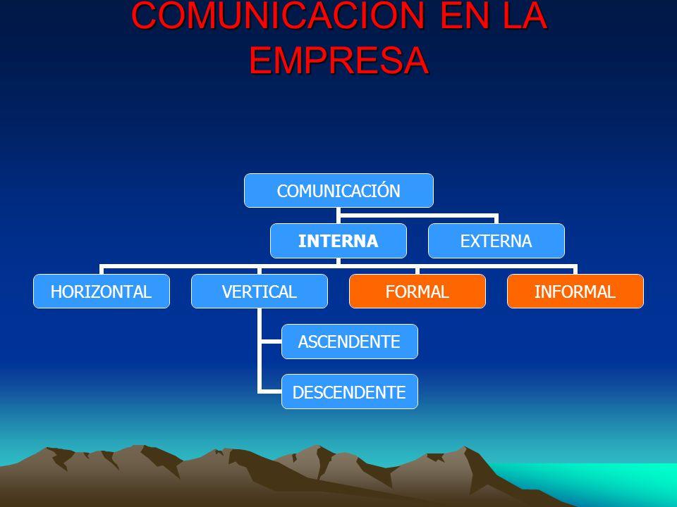 COMUNICACIÓN EN LA EMPRESA COMUNICACIÓN INTERNA HORIZONTALVERTICAL ASCENDENTE DESCENDENTE FORMALINFORMAL EXTERNA