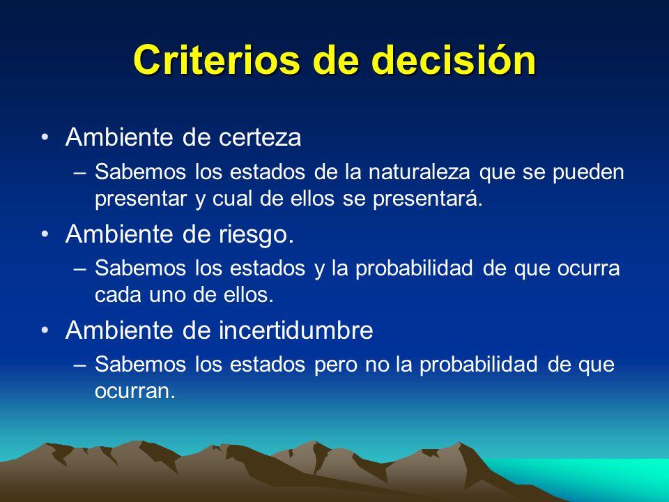 Criterios de decisión Ambiente de certeza –Sabemos los estados de la naturaleza que se pueden presentar y cual de ellos se presentará. Ambiente de rie
