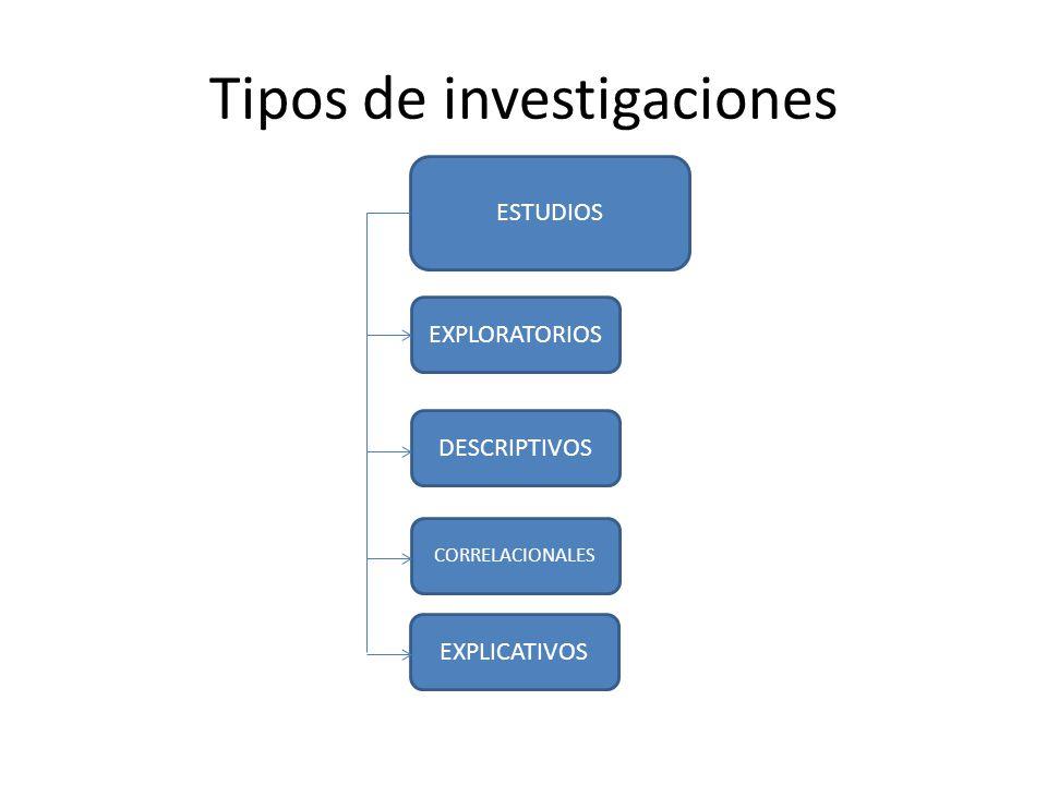 Estudios Exploratorios Su objetivo examinar o estudiar un tema o problema de investigación poco estudiado.