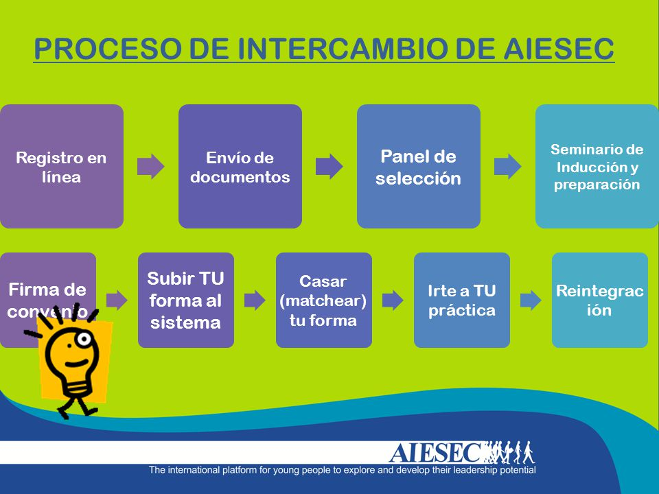 Registro en línea Envío de documentos Panel de selección Seminario de Inducción y preparación PROCESO DE INTERCAMBIO DE AIESEC Firma de convenio Subir