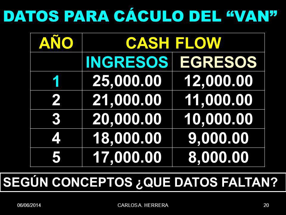 06/06/201420CARLOS A. HERRERA DATOS PARA CÁCULO DEL VAN AÑOCASH FLOW INGRESOSEGRESOS 125,000.0012,000.00 221,000.0011,000.00 320,000.0010,000.00 418,0