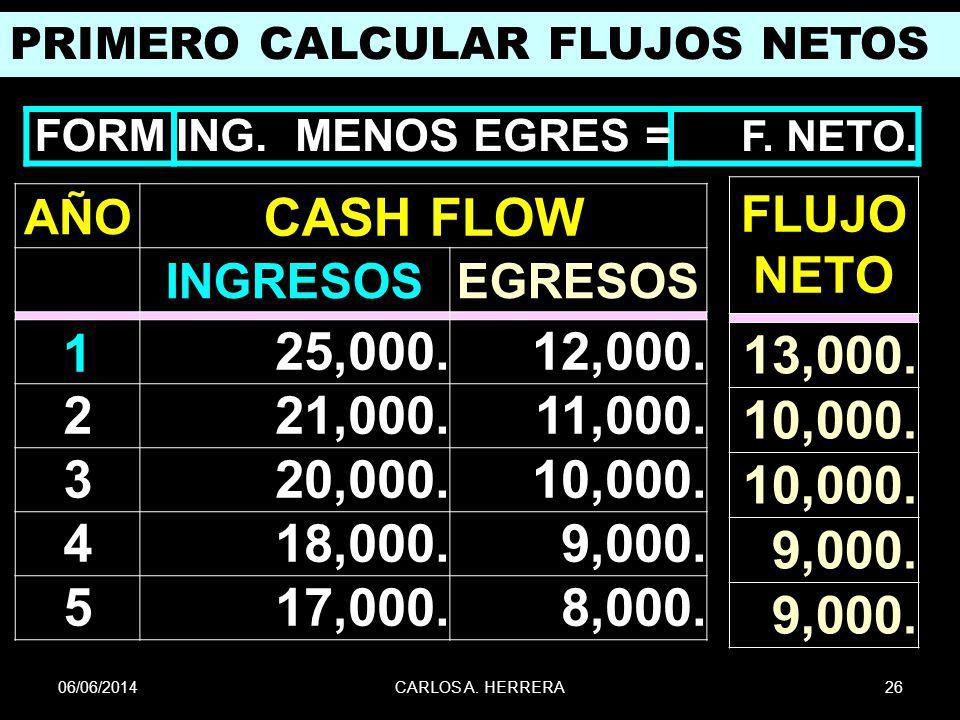 06/06/201426CARLOS A. HERRERA PRIMERO CALCULAR FLUJOS NETOS AÑO CASH FLOW INGRESOSEGRESOS 125,000.12,000. 221,000.11,000. 320,000.10,000. 418,000.9,00