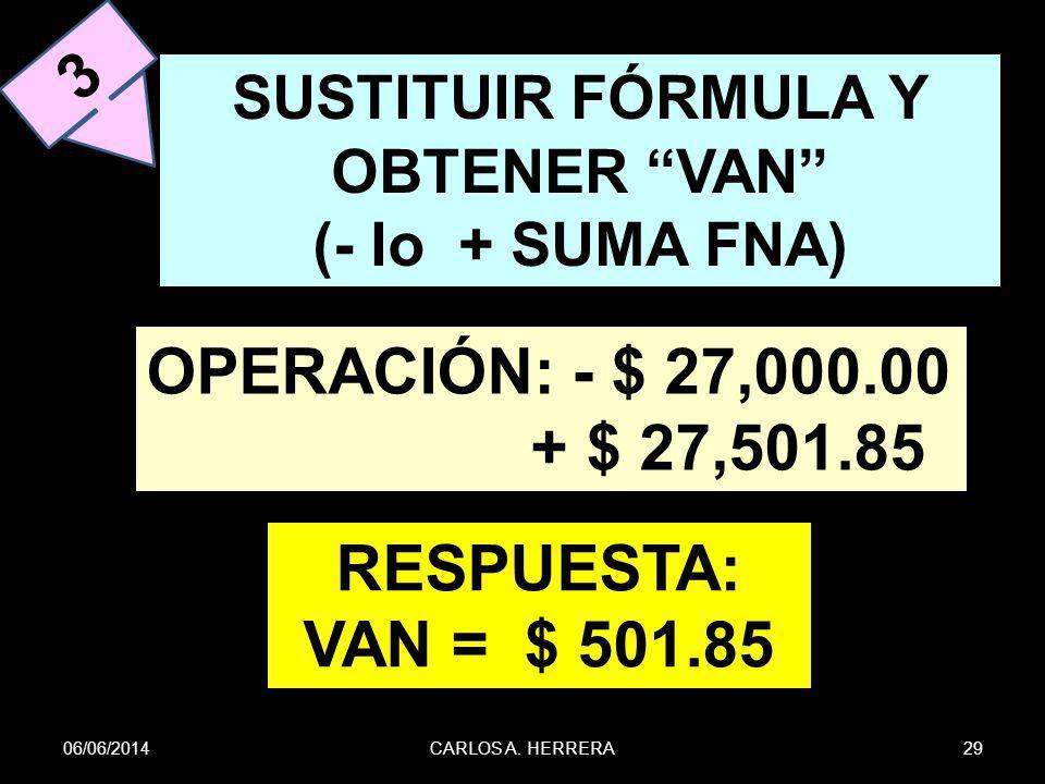 06/06/201429CARLOS A. HERRERA 3 SUSTITUIR FÓRMULA Y OBTENER VAN (- Io + SUMA FNA) OPERACIÓN: - $ 27,000.00 + $ 27,501.85 RESPUESTA: VAN = $ 501.85