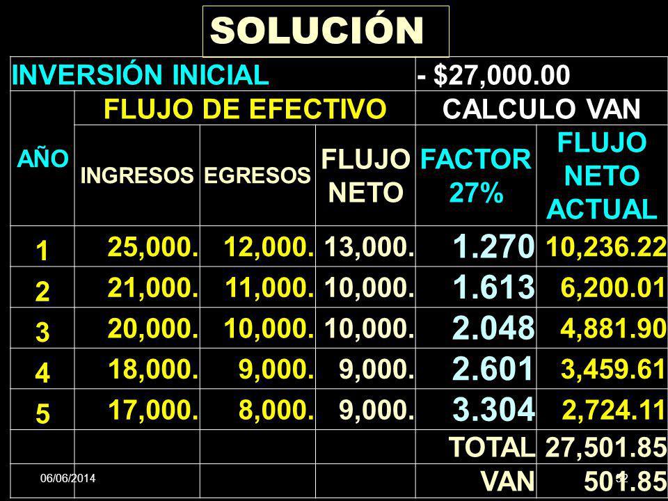 06/06/201432 CARLOS A. HERRERA SOLUCIÓN INVERSIÓN INICIAL- $27,000.00 AÑO FLUJO DE EFECTIVOCALCULO VAN INGRESOSEGRESOS FLUJO NETO FACTOR 27% FLUJO NET