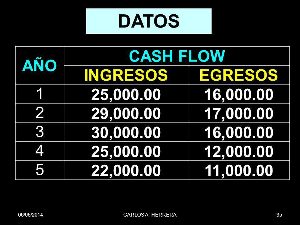 06/06/201435CARLOS A. HERRERA DATOS AÑO CASH FLOW INGRESOSEGRESOS 1 25,000.0016,000.00 2 29,000.0017,000.00 3 30,000.0016,000.00 4 25,000.0012,000.00