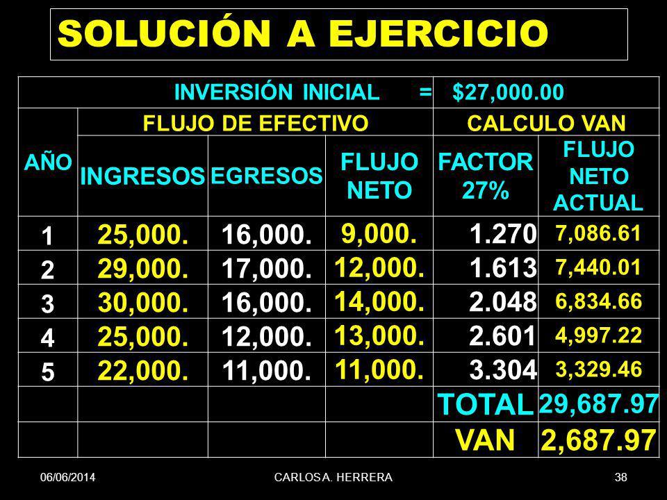 06/06/201438CARLOS A. HERRERA SOLUCIÓN A EJERCICIO INVERSIÓN INICIAL = $27,000.00 AÑO FLUJO DE EFECTIVOCALCULO VAN INGRESOS EGRESOS FLUJO NETO FACTOR