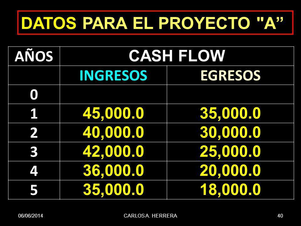 06/06/201440CARLOS A. HERRERA DATOS PARA EL PROYECTO