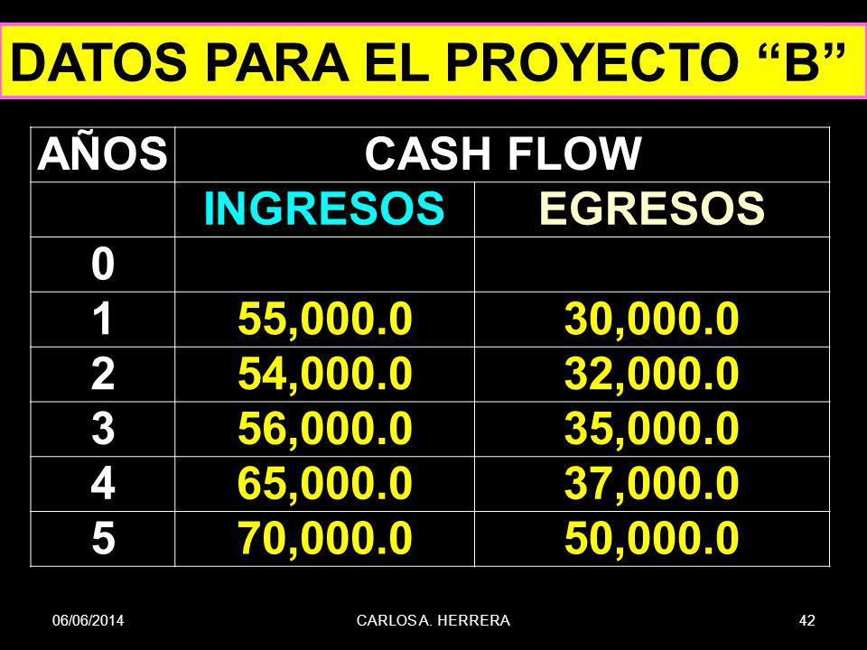 06/06/201442CARLOS A. HERRERA DATOS PARA EL PROYECTO B AÑOSCASH FLOW INGRESOSEGRESOS 0 155,000.030,000.0 254,000.032,000.0 356,000.035,000.0 465,000.0