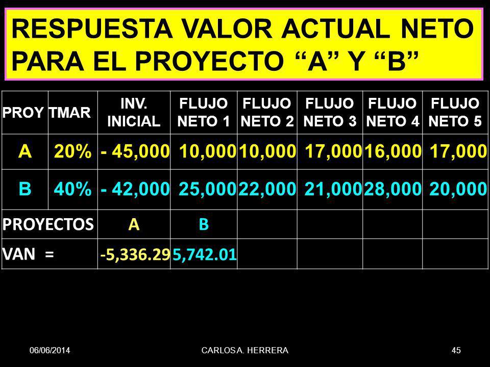 06/06/201445CARLOS A. HERRERA PROYTMAR INV. INICIAL FLUJO NETO 1 FLUJO NETO 2 FLUJO NETO 3 FLUJO NETO 4 FLUJO NETO 5 A20%- 45,00010,000 17,00016,00017