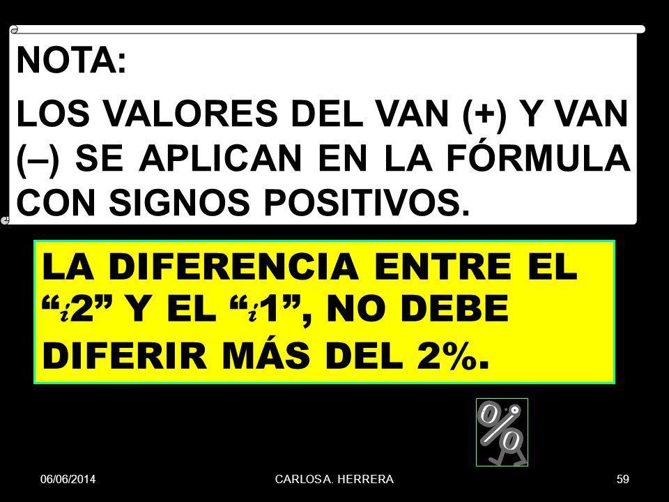 06/06/201459CARLOS A. HERRERA LA DIFERENCIA ENTRE EL i 2 Y EL i 1, NO DEBE DIFERIR MÁS DEL 2%. NOTA: LOS VALORES DEL VAN (+) Y VAN (–) SE APLICAN EN L