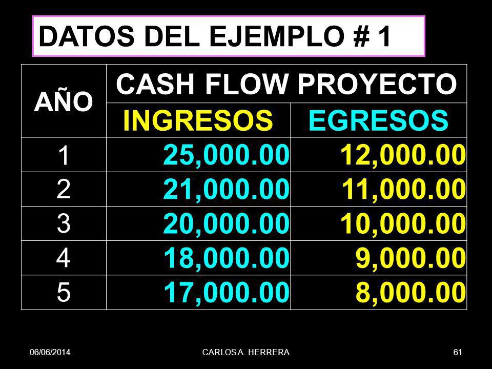 06/06/201461CARLOS A. HERRERA AÑO CASH FLOW PROYECTO INGRESOSEGRESOS 1 25,000.0012,000.00 2 21,000.0011,000.00 3 20,000.0010,000.00 4 18,000.009,000.0
