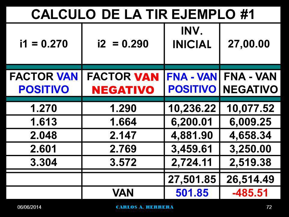 06/06/201472 CARLOS A. HERRERA CALCULO DE LA TIR EJEMPLO #1 i1 = 0.270i2 = 0.290 INV. INICIAL 27,00.00 FACTOR VAN POSITIVO FACTOR VAN NEGATIVO FNA - V