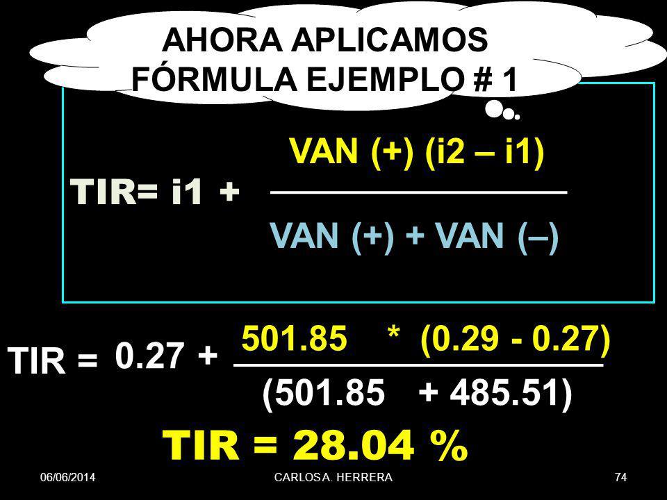 06/06/201474CARLOS A. HERRERA VAN (+) (i2 – i1) TIR= i1 + VAN (+) + VAN (–) TIR = 0.27 + 501.85 * (0.29 - 0.27) (501.85 + 485.51) TIR = 28.04 % AHORA
