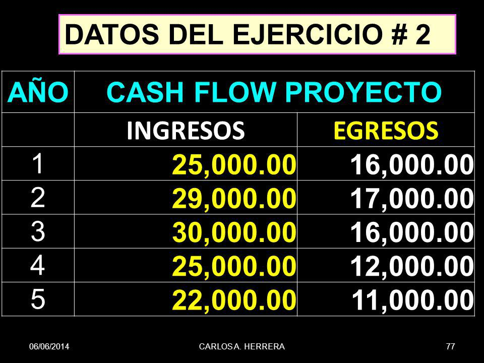 06/06/201477CARLOS A. HERRERA AÑOCASH FLOW PROYECTO INGRESOSEGRESOS 1 25,000.0016,000.00 2 29,000.0017,000.00 3 30,000.0016,000.00 4 25,000.0012,000.0