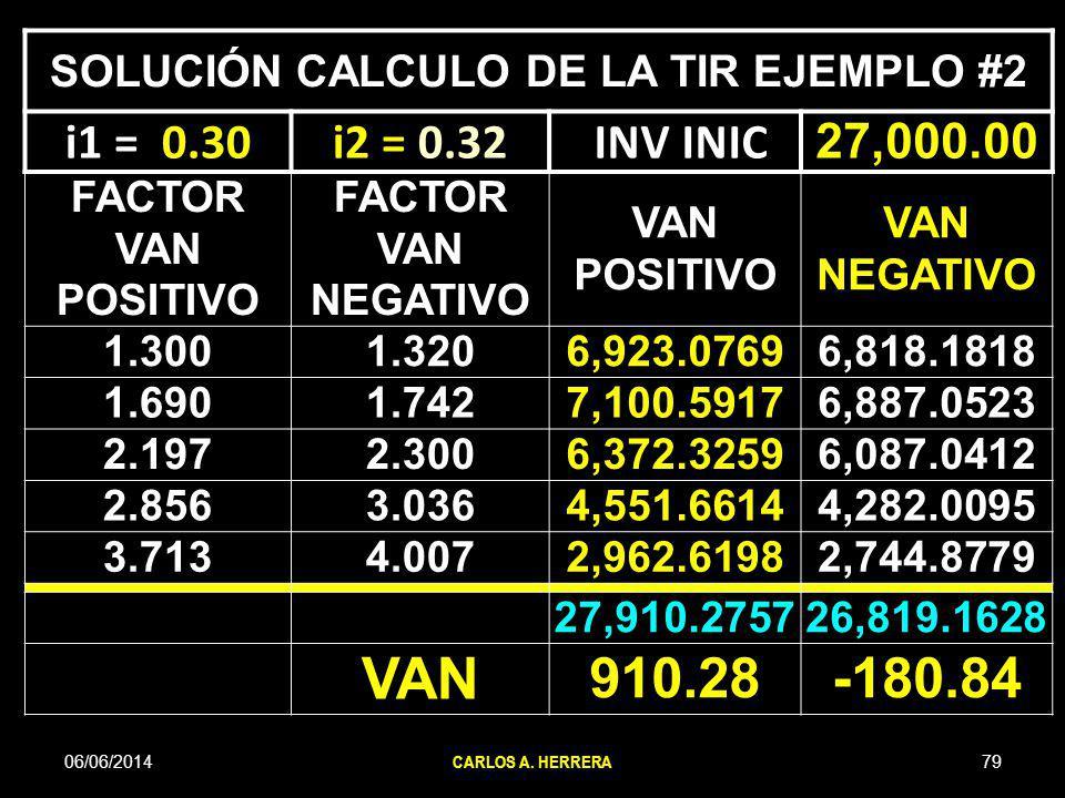 06/06/201479 CARLOS A. HERRERA SOLUCIÓN CALCULO DE LA TIR EJEMPLO #2 i1 = 0.30i2 = 0.32 INV INIC 27,000.00 FACTOR VAN POSITIVO FACTOR VAN NEGATIVO VAN