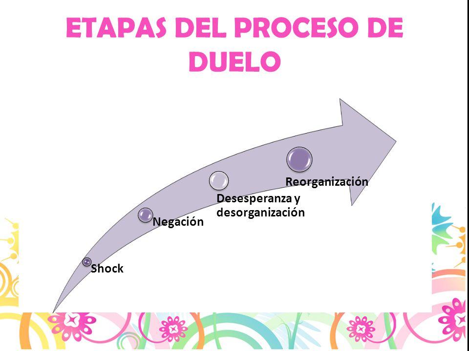ETAPAS DEL PROCESO DE DUELO Shock Negación Desesperanza y desorganización Reorganización